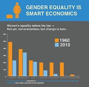 genderEqualitySmartEconomic