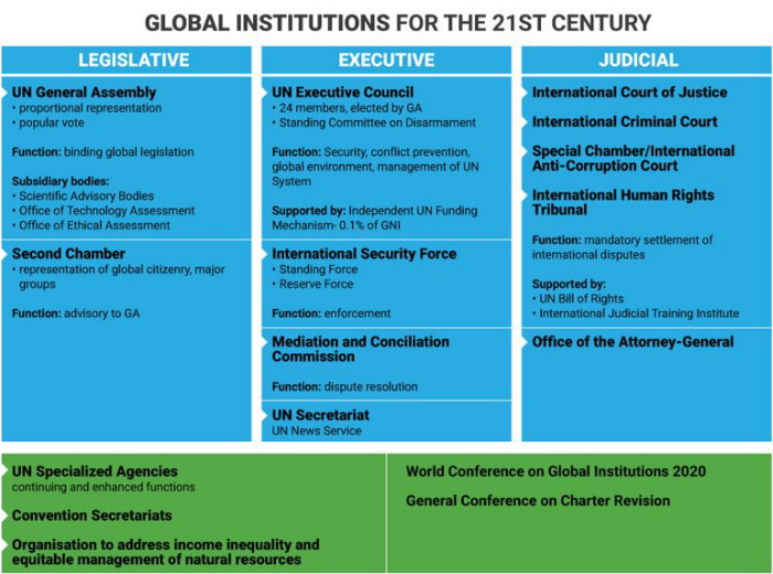 globalinstitutions21stcentury
